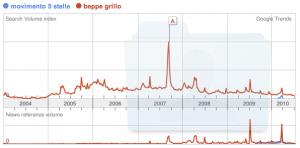 grafico di comparazione dell'andamento delle ricerche della popolazione italiana sulle parole movimento 5 stelle e beppe grillo