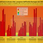Qualità dell'aria in alcune città campione della regione Emilia Romagna