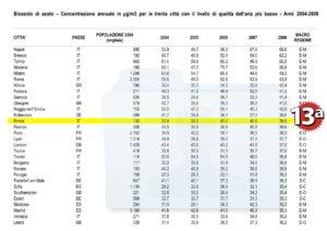 ISTAT Estratto tavole qualità aria per biossido di azoto