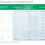 Comuni e abitanti che hanno raggiunto il 65% di raccolta differenziata nella regione Emilia Romagna