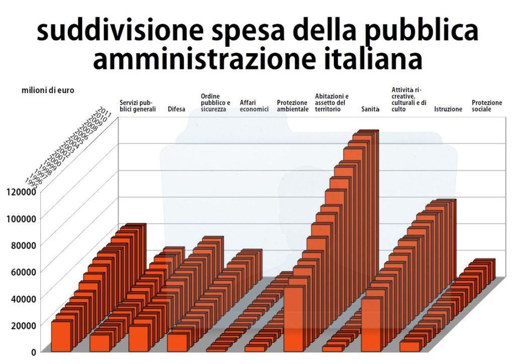 ISTAT suddivisione spesa pubblica amministrazione italiana