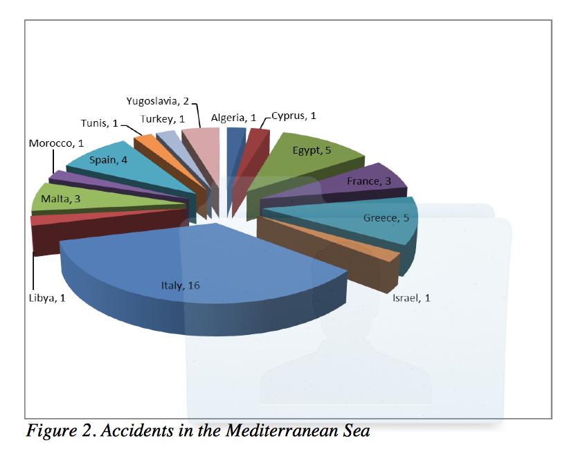 Il rapporto degli incidenti avvenuti in mediterraneo con le trivellazioni svela l'enorme problema: siamo immaturi
