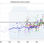 Temperatura media 1800-2010