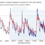 Temperature e CO2, grafici sovrapposti, 800.000 anni