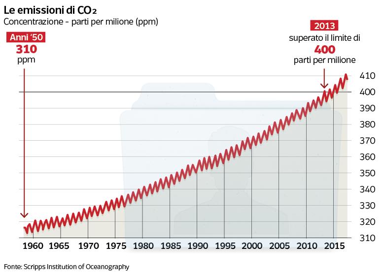 Il riscaldamento globale è colpa dei gas serra. Chi sono i negazionisti
