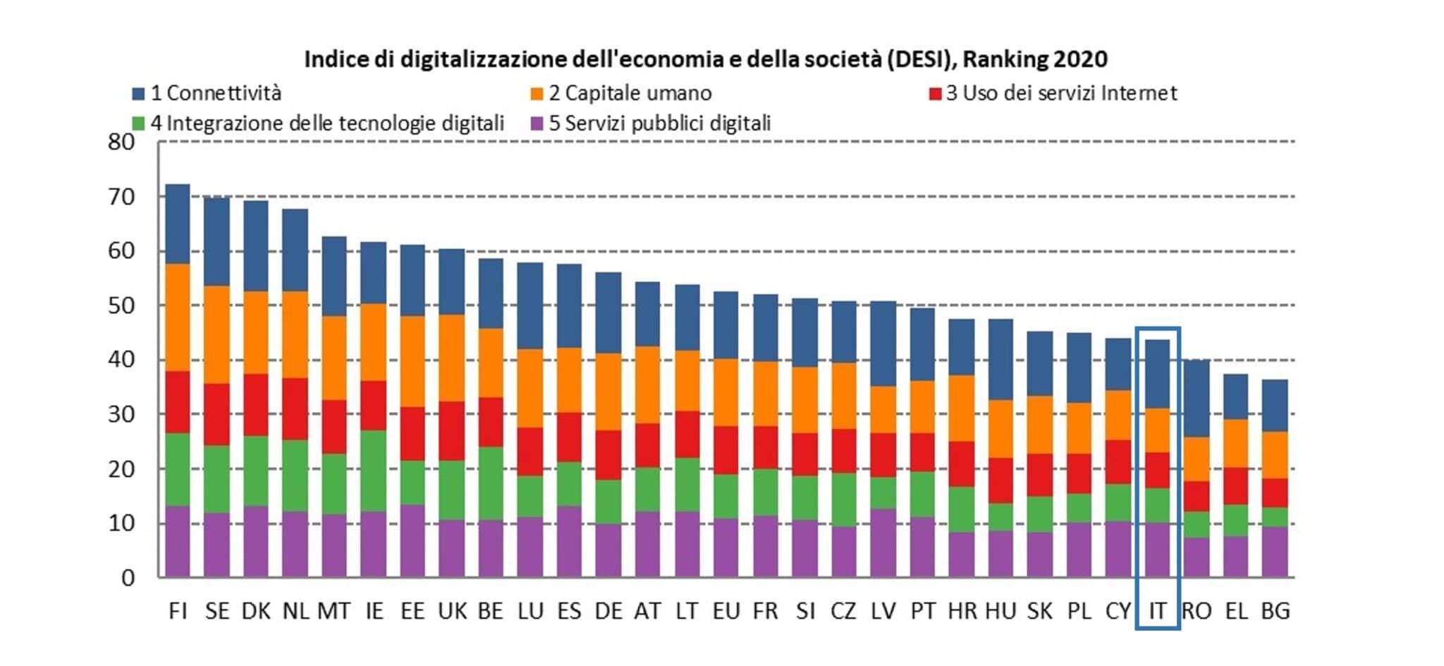 sicurezza informatica digitalizzazione economia società