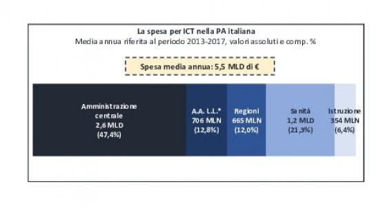 spesa ict pubblica amministrazione italiana sicurezza informatica