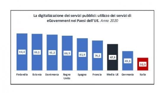 digitalizzazione servizi sicurezza informatica pubblici utilizzo servizi egovernement comunità europea