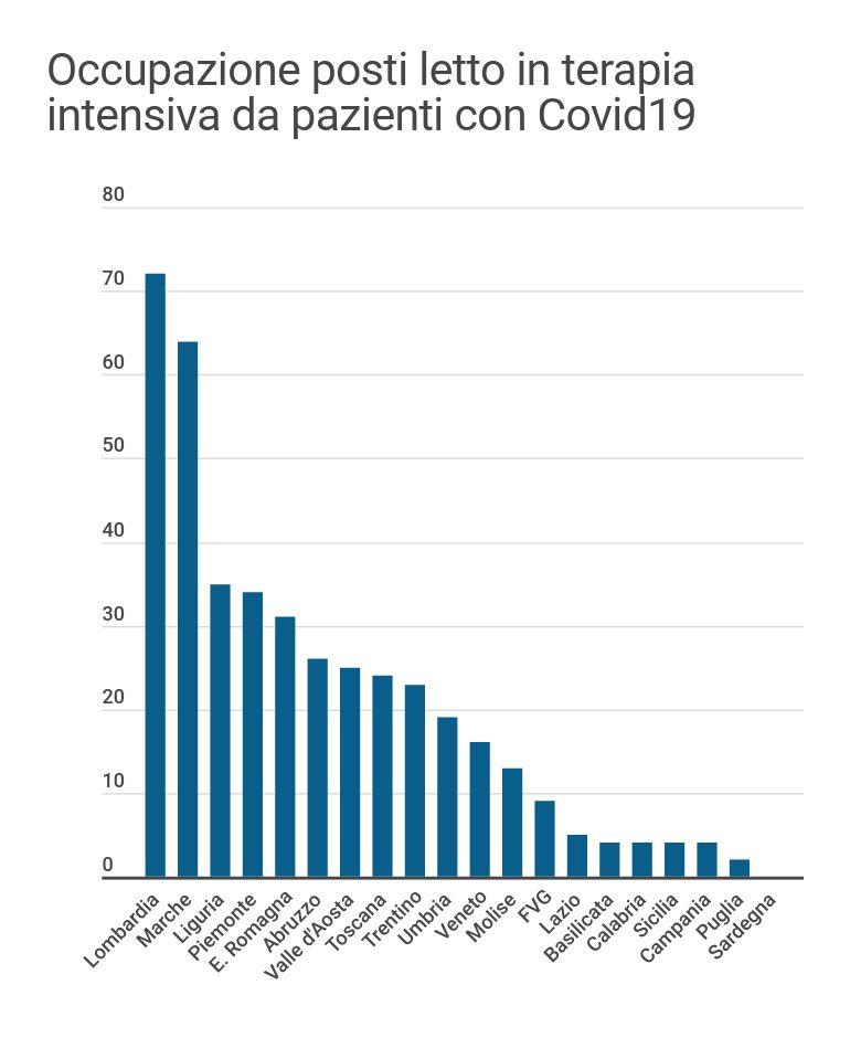 occupazione posti letto terapia intensiva covid19