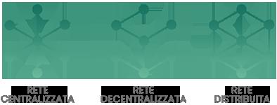 tipi reti blockchain criptovalute rete centralizzata decentralizzata distribuita