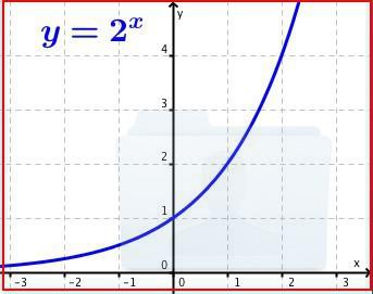 grafico esponenziale